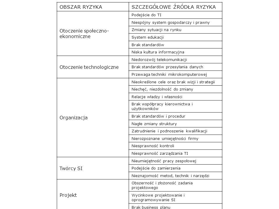 OBSZAR RYZYKA SZCZEGÓŁOWE ŹRÓDŁA RYZYKA Otoczenie społeczno- ekonomiczne Podejście do TI Niespójny system gospodarczy i prawny Zmiany sytuacji na rynku System edukacji Brak standardów Niska kultura informacyjna Otoczenie technologiczne Niedorozwój telekomunikacji Brak standardów przesyłania danych Przewaga techniki mikrokomputerowej Organizacja Nieokreślone cele oraz brak wizji i strategii Niechęć, niezdolność do zmiany Relacje władzy i własności Brak współpracy kierownictwa i użytkowników Brak standardów i procedur Nagłe zmiany struktury Zatrudnienie i podnoszenie kwalifikacji Nierozpoznane umiejętności firmy Niesprawność kontroli Niesprawność zarządzania TI Twórcy SI Nieumiejętność pracy zespołowej Podejście do zamierzenia Nieznajomość metod, technik i narzędzi Projekt Obszerność i złożoność zadania projektowego Wycinkowe projektowanie i oprogramowywanie SI Brak business planu