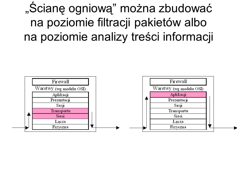 """""""Ścianę ogniową można zbudować na poziomie filtracji pakietów albo na poziomie analizy treści informacji"""