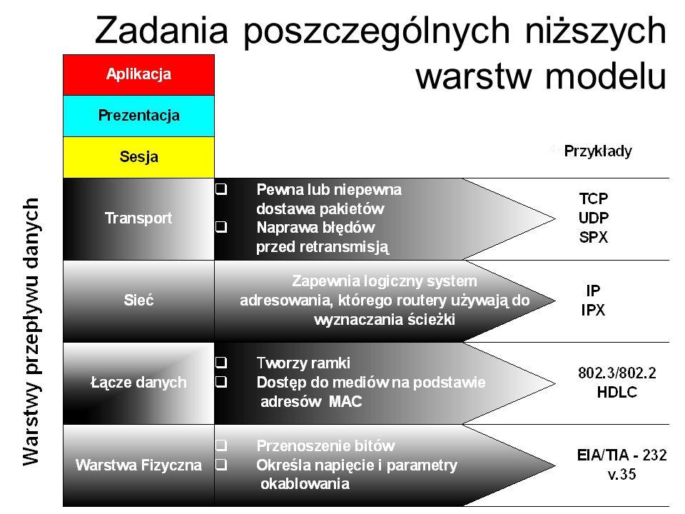 Zadania poszczególnych niższych warstw modelu