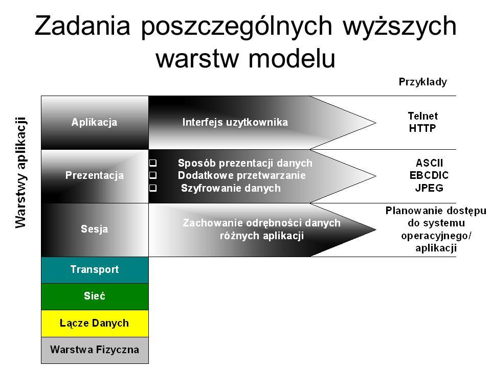 Zadania poszczególnych wyższych warstw modelu