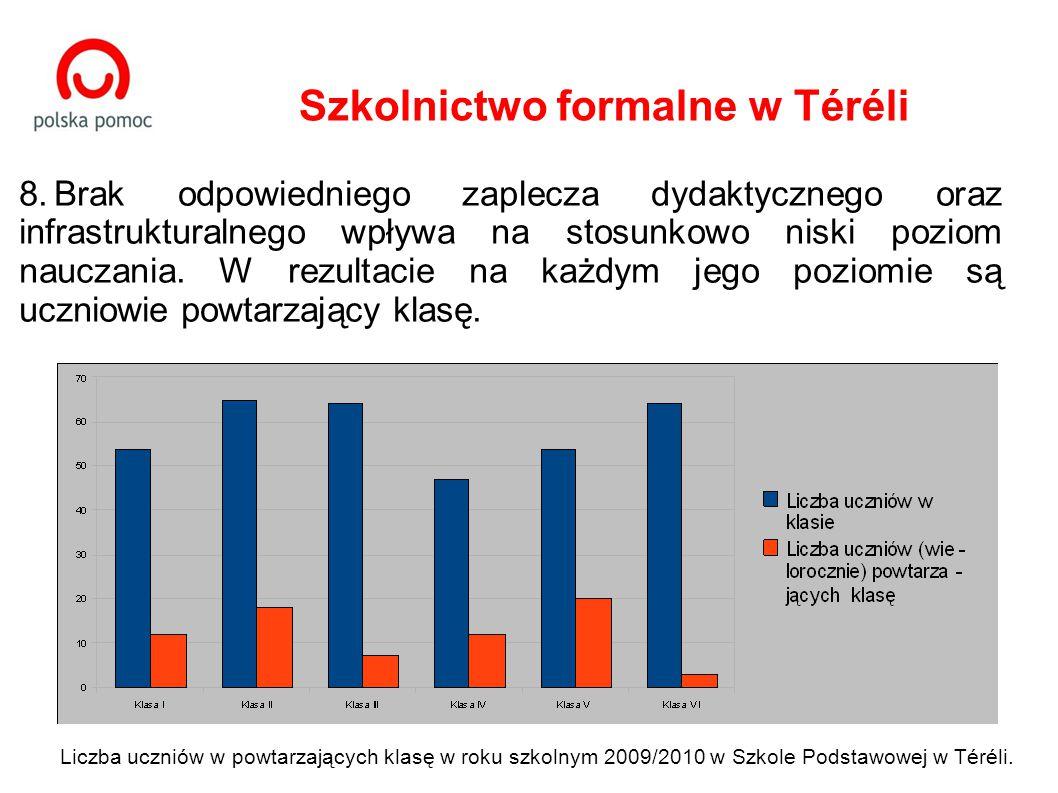 Liczba uczniów w powtarzających klasę w roku szkolnym 2009/2010 w Szkole Podstawowej w Téréli.
