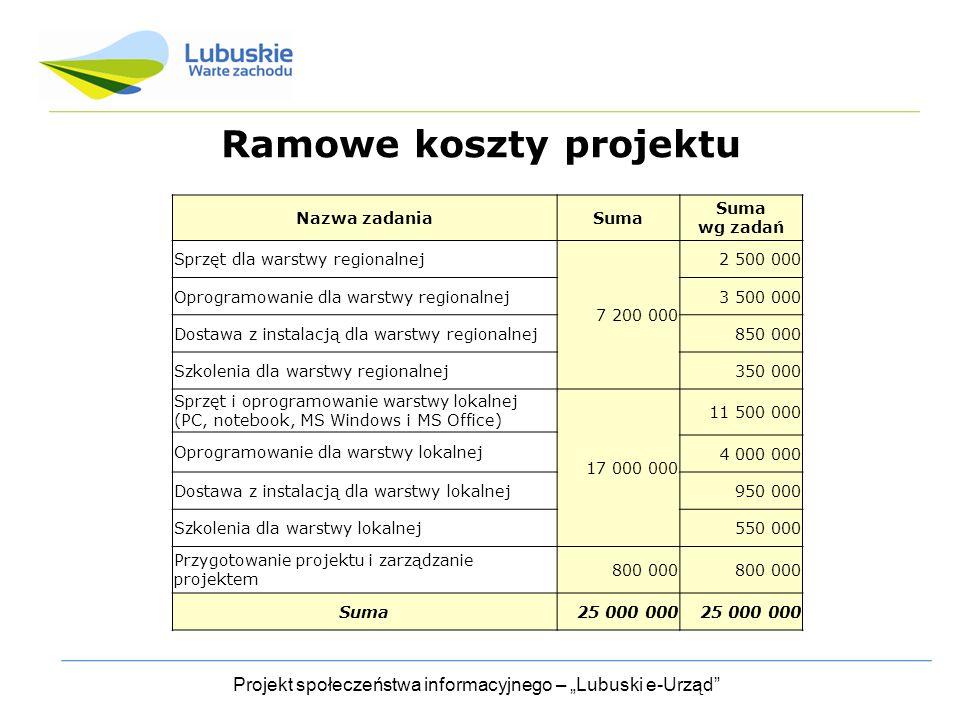"""Projekt społeczeństwa informacyjnego – """"Lubuski e-Urząd Ramowe koszty projektu Nazwa zadaniaSuma wg zadań Sprzęt dla warstwy regionalnej 7 200 000 2 500 000 Oprogramowanie dla warstwy regionalnej3 500 000 Dostawa z instalacją dla warstwy regionalnej850 000 Szkolenia dla warstwy regionalnej350 000 Sprzęt i oprogramowanie warstwy lokalnej (PC, notebook, MS Windows i MS Office) 17 000 000 11 500 000 Oprogramowanie dla warstwy lokalnej 4 000 000 Dostawa z instalacją dla warstwy lokalnej950 000 Szkolenia dla warstwy lokalnej550 000 Przygotowanie projektu i zarządzanie projektem 800 000 Suma25 000 000"""