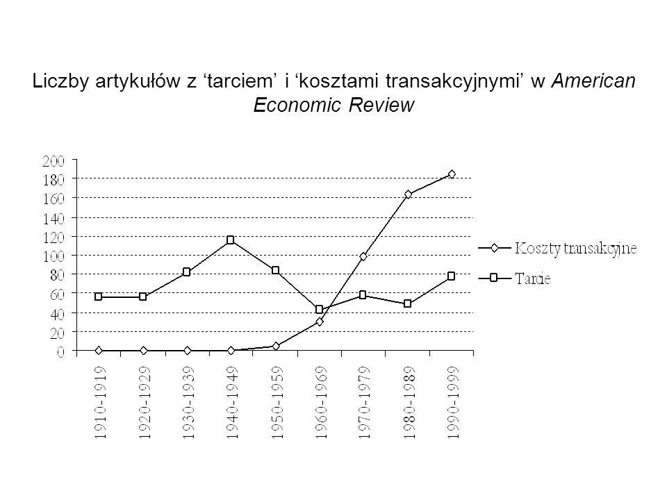Liczby artykułów z 'tarciem' i 'kosztami transakcyjnymi' w American Economic Review