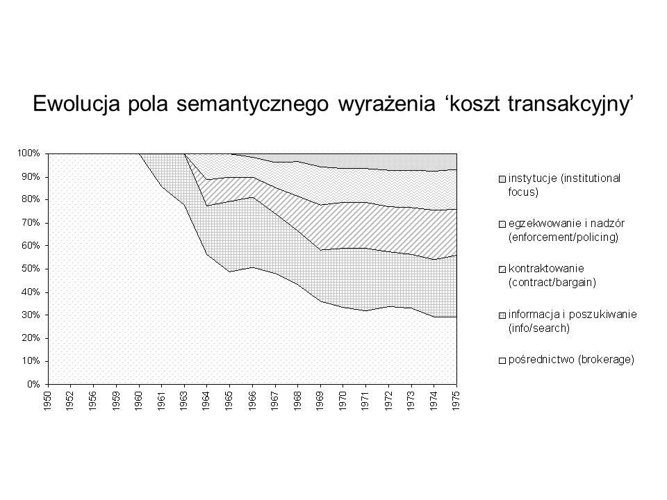 Ewolucja pola semantycznego wyrażenia 'koszt transakcyjny'