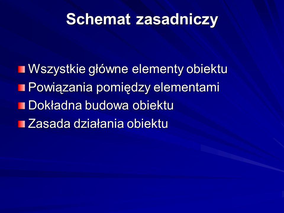 Schemat zasadniczy Wszystkie główne elementy obiektu Powiązania pomiędzy elementami Dokładna budowa obiektu Zasada działania obiektu