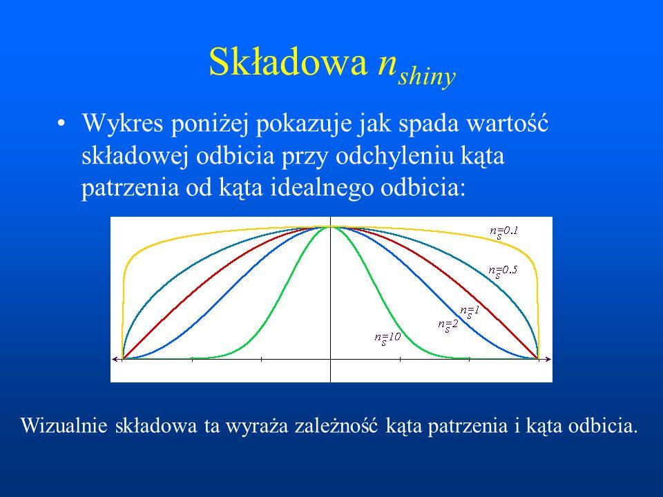 Składowa n shiny Wykres poniżej pokazuje jak spada wartość składowej odbicia przy odchyleniu kąta patrzenia od kąta idealnego odbicia: Wizualnie skład