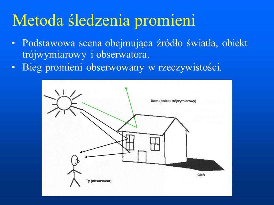 Metoda śledzenia promieni Podstawowa scena obejmująca źródło światła, obiekt trójwymiarowy i obserwatora. Bieg promieni obserwowany w rzeczywistości.