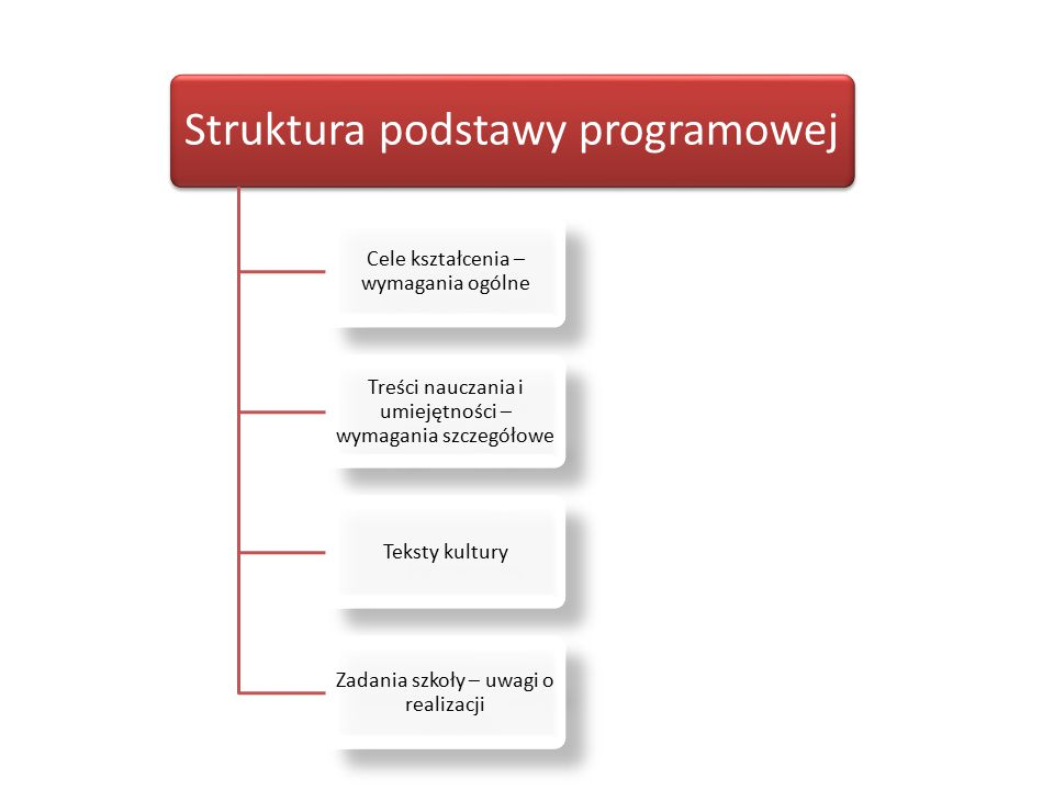 Struktura podstawy programowej Cele kształcenia – wymagania ogólne Treści nauczania i umiejętności – wymagania szczegółowe Teksty kultury Zadania szko