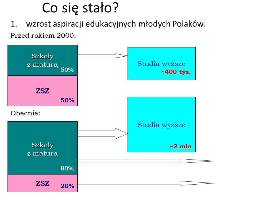 Co się stało? 1.wzrost aspiracji edukacyjnych młodych Polaków. Szkoły z maturą ZSZ Studia wyższe 50% 50% ~400 tys. Obecnie: Szkoły z maturą ZSZ 80% 20