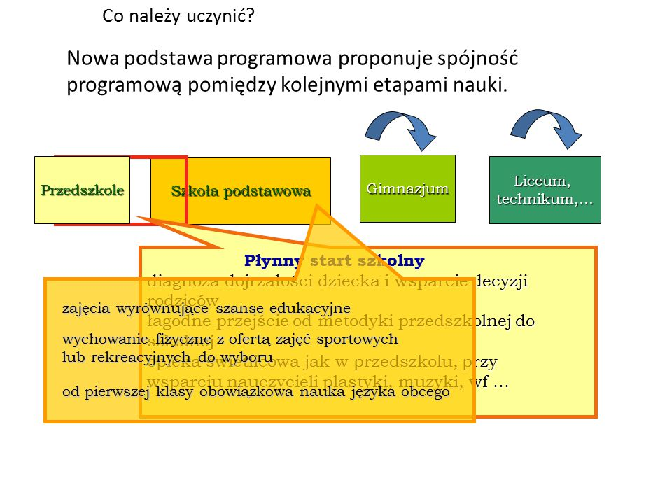 Istota reformy: spójność programowa Szkoła podstawowa Przedszkole Gimnazjum Liceum,technikum,… rzetelne kształcenie ogólne z podstawowych dziedzin akademickich dwa języki obce, w tym jeden kontynuowany do wyboru: zajęcia artystyczne, techniczne, sportowe nauczanie z wykorzystaniem nowoczesnych technologii język polski, 2 języki obce, matematyka, wf 2-3 wybrane przedmioty maturalne na poziomie rozszerzonym z dużą liczbą godzin blok zajęć przyrodniczych lub humanistycznych, dopełniających wybór ucznia inne zajęcia do wyboru