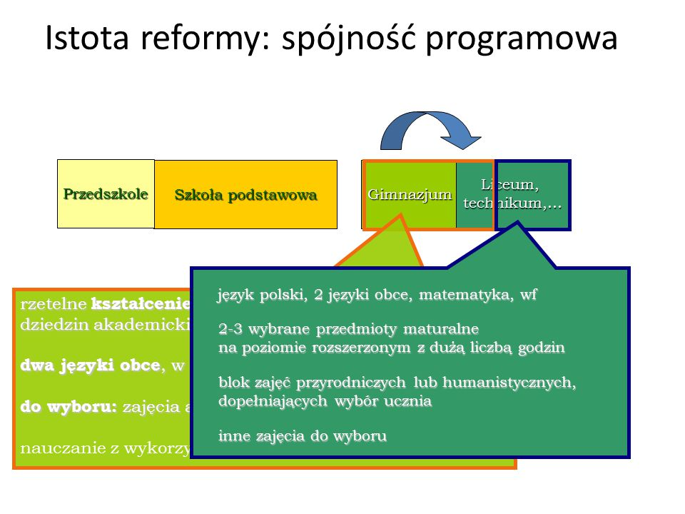 Istota reformy: spójność programowa Szkoła podstawowa Przedszkole Gimnazjum Liceum,technikum,… rzetelne kształcenie ogólne z podstawowych dziedzin aka
