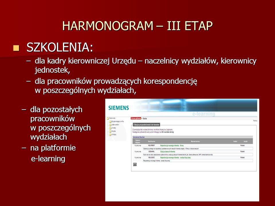 HARMONOGRAM – IV ETAP ETAP IV (16 kwietnia – 4 maja 2007r.): Sprawdzenie znajomości obsługi programu przez pracowników prowadzących korespondencję w poszczególnych wydziałach, Sprawdzenie znajomości obsługi programu przez pracowników prowadzących korespondencję w poszczególnych wydziałach, Ostateczny odbiór i zakończenie wdrożenia w UMIG Krapkowice przez Komitet Projektu, Ostateczny odbiór i zakończenie wdrożenia w UMIG Krapkowice przez Komitet Projektu, Wyczyszczenie bazy testowej, Wyczyszczenie bazy testowej, Ostateczne sprawdzenie użytkowników, struktury organizacyjnej, przyporządkowanie profili i ról, zdefiniowanie słowników Ostateczne sprawdzenie użytkowników, struktury organizacyjnej, przyporządkowanie profili i ról, zdefiniowanie słowników Archiwizacja dzienników pism, spraw i kontaktów w programie dotychczas obowiązującym w UMiG, Archiwizacja dzienników pism, spraw i kontaktów w programie dotychczas obowiązującym w UMiG, Wydanie zarządzenia burmistrza o wprowadzeniu Wydanie zarządzenia burmistrza o wprowadzeniu zmian w regulaminie organizacyjnym urzędu.
