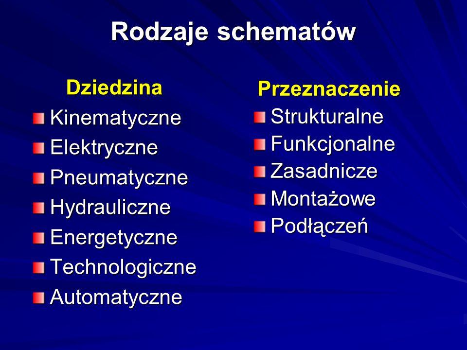 Rodzaje schematów DziedzinaKinematyczneElektrycznePneumatyczneHydrauliczneEnergetyczneTechnologiczneAutomatyczne PrzeznaczenieStrukturalneFunkcjonalne