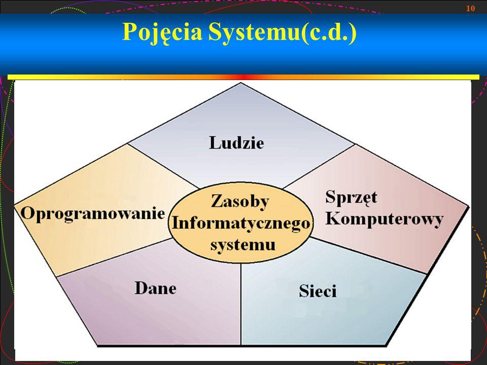 10 Pojęcia Systemu(c.d.)