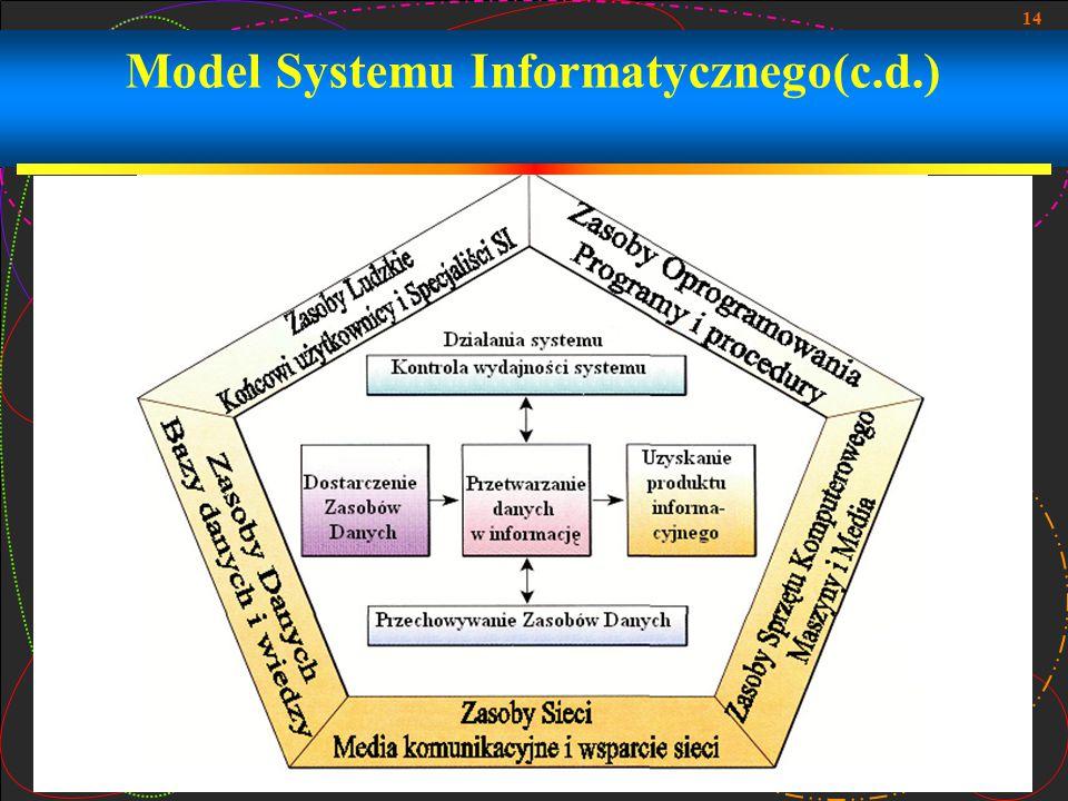 14 Model Systemu Informatycznego(c.d.)