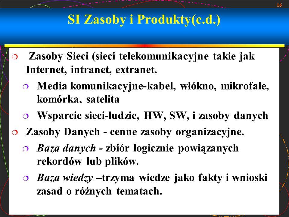 16 SI Zasoby i Produkty(c.d.)  Zasoby Sieci (sieci telekomunikacyjne takie jak Internet, intranet, extranet.  Media komunikacyjne-kabel, włókno, mik