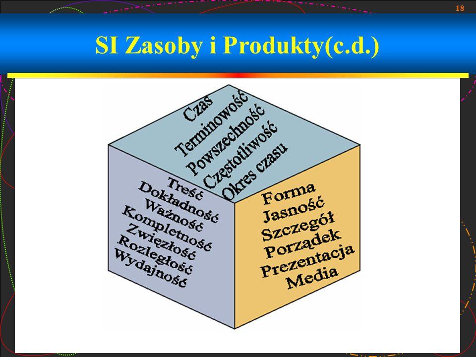 18 SI Zasoby i Produkty(c.d.)