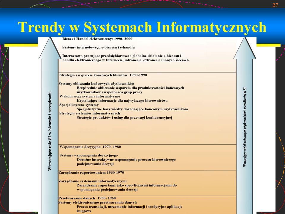 27 Trendy w Systemach Informatycznych