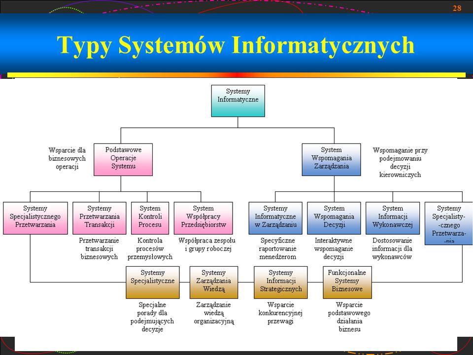 28 Typy Systemów Informatycznych