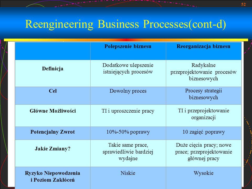 52 Reengineering Business Processes(cont-d) Polepszenie biznesuReorganizacja biznesu Definicja Dodatkowe ulepszenie istniejących procesów Radykalne pr