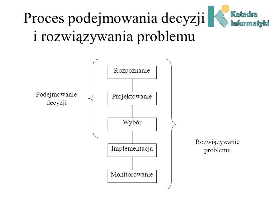 Proces podejmowania decyzji i rozwiązywania problemu Rozpoznanie Projektowanie Wybór Implementacja Monitorowanie Rozwiązywanie problemu Podejmowanie d