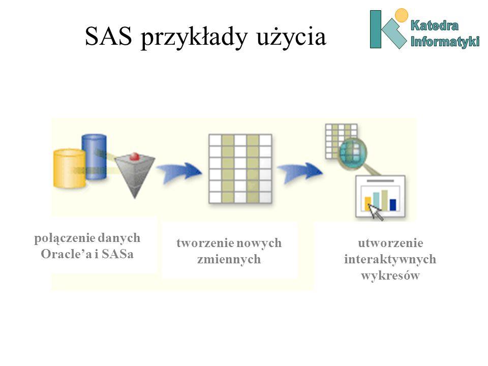 SAS przykłady użycia tworzenie nowych zmiennych utworzenie interaktywnych wykresów połączenie danych Oracle'a i SASa