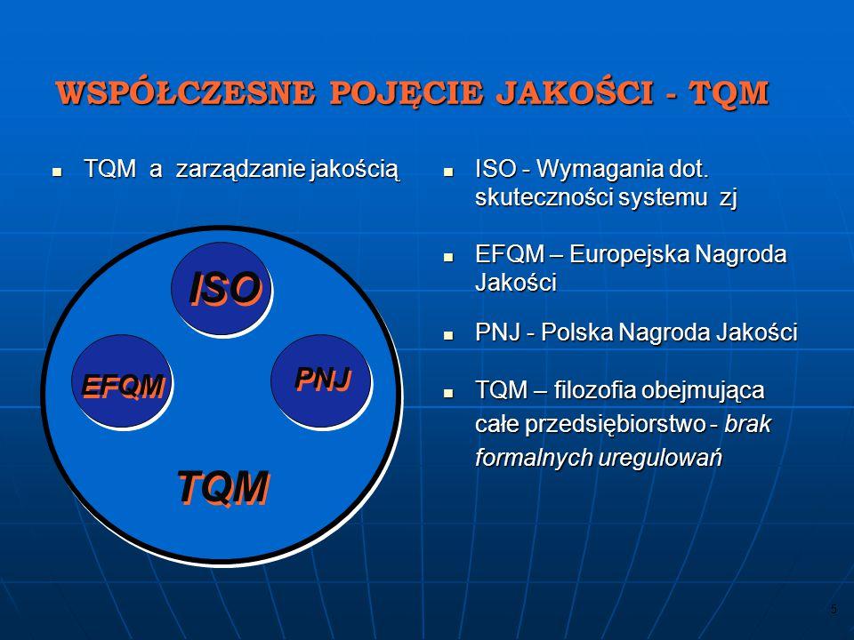 15 SYSTEM ZARZĄDZANIA JAKOŚCIĄ –system do ustanowienia polityki jakości i celów jakościowych oraz osiągnięcia tych celów / ISO 9000 / PROCES –system działań wykorzystujący zasoby (środki) do przekształcania wejścia w wyjście / ISO 9000 / –proces jest ciągiem powiązanych ze sobą i uporządkowanych działań, polegających na przekształcaniu nakładów w produkt i przynoszących korzyści klientowi - zewnętrznemu i/lub wewnętrznemu / Manganelli /