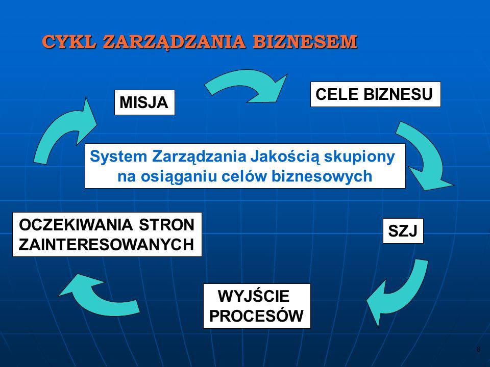 7 System Zarządzania Jakością skupiony na zgodności z wymaganiami POLITYKA JAKOŚCI PROCEDURY ZAPISY ZGODNOŚĆ AUDITY PRZEGLĄDY CYKL ZGODNOŚCI