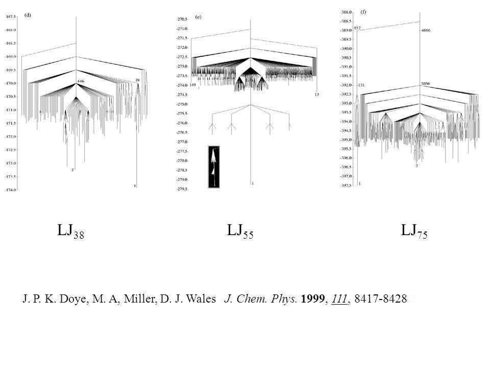 LJ 38 LJ 55 LJ 75 J. P. K. Doye, M. A, Miller, D. J. Wales J. Chem. Phys. 1999, 111, 8417-8428.