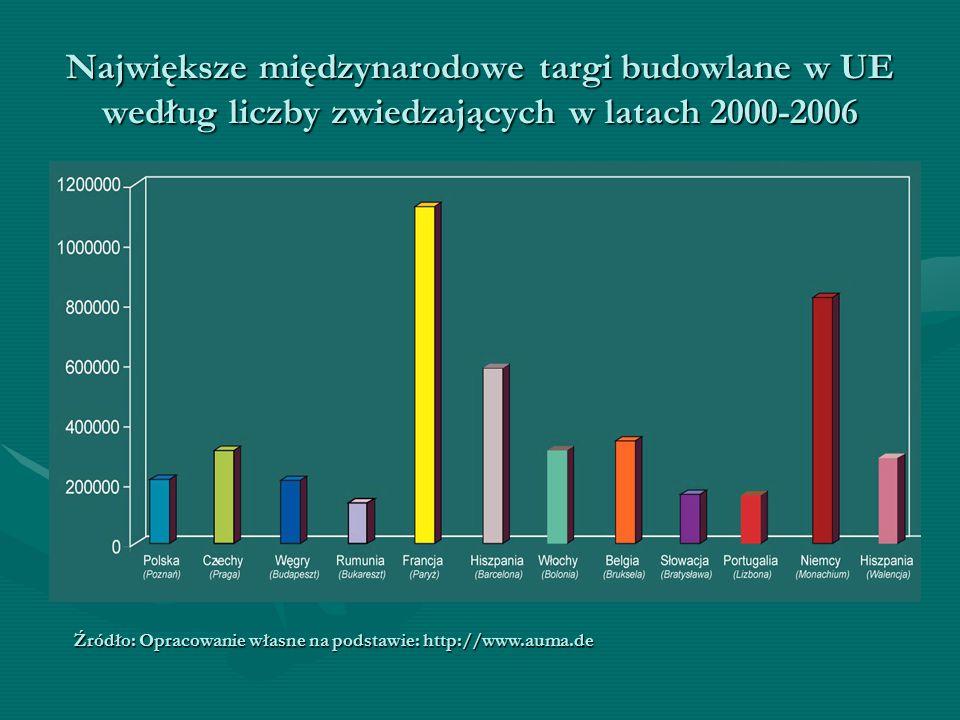 Największe międzynarodowe targi budowlane w UE według liczby zwiedzających w latach 2000-2006 Źródło: Opracowanie własne na podstawie: http://www.auma.de