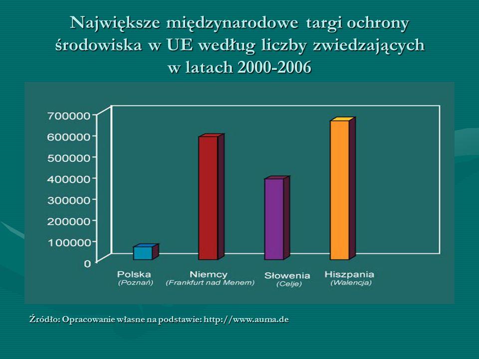 Największe międzynarodowe targi ochrony środowiska w UE według liczby zwiedzających w latach 2000-2006 Źródło: Opracowanie własne na podstawie: http://www.auma.de