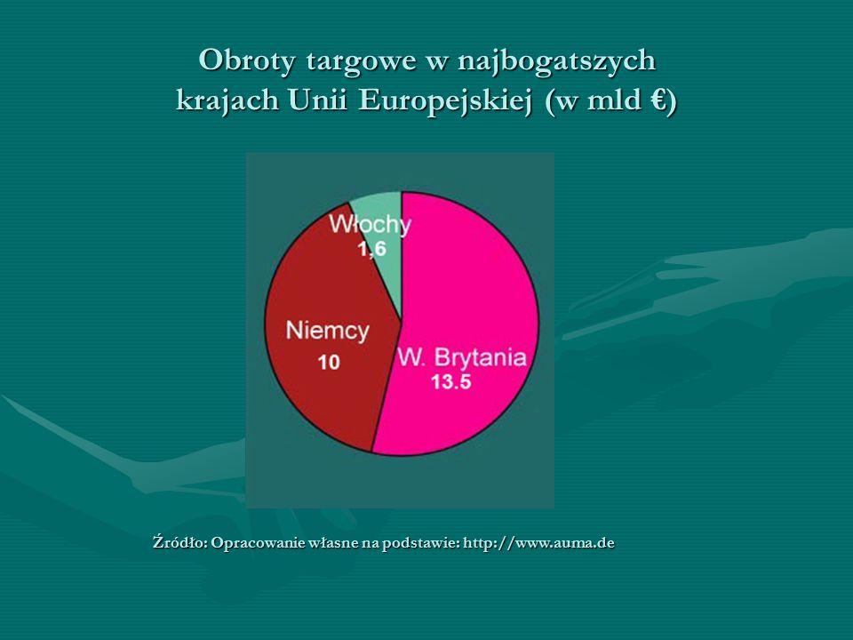 Obroty targowe w najbogatszych krajach Unii Europejskiej (w mld €) Źródło: Opracowanie własne na podstawie: http://www.auma.de