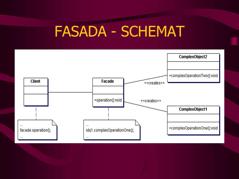FASADA - SCHEMAT
