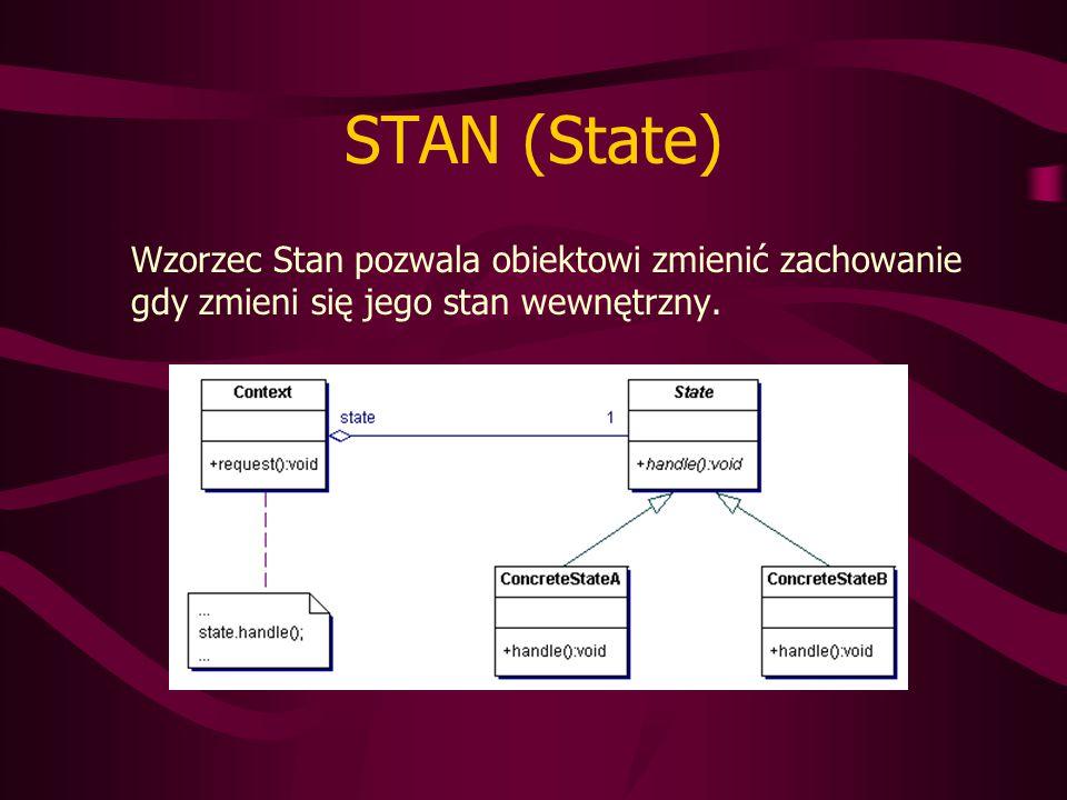 STAN (State) Wzorzec Stan pozwala obiektowi zmienić zachowanie gdy zmieni się jego stan wewnętrzny.
