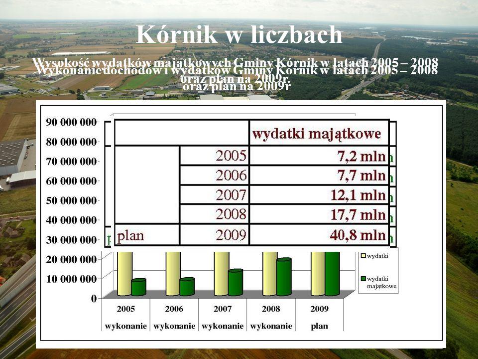 Kórnik w liczbach Wykonanie dochodów i wydatków Gminy Kórnik w latach 2005 – 2008 oraz plan na 2009r Wysokość wydatków majątkowych Gminy Kórnik w latach 2005 – 2008 oraz plan na 2009r.