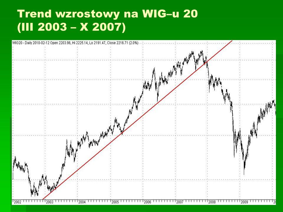 Trend wzrostowy na WIG–u 20 (III 2003 – X 2007)
