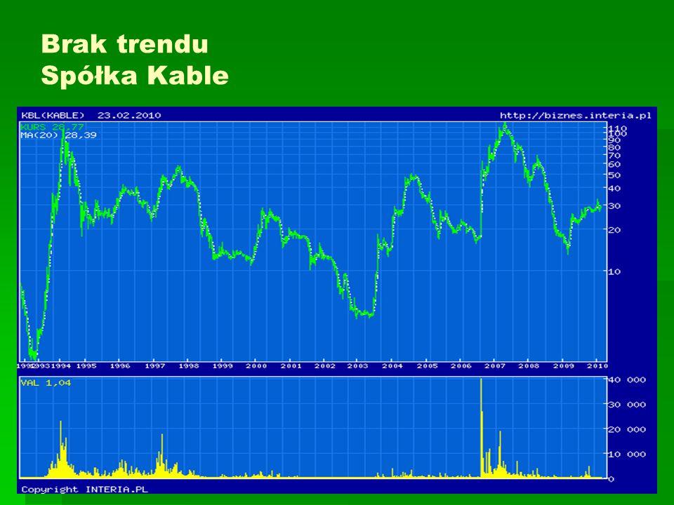 Brak trendu Spółka Kable