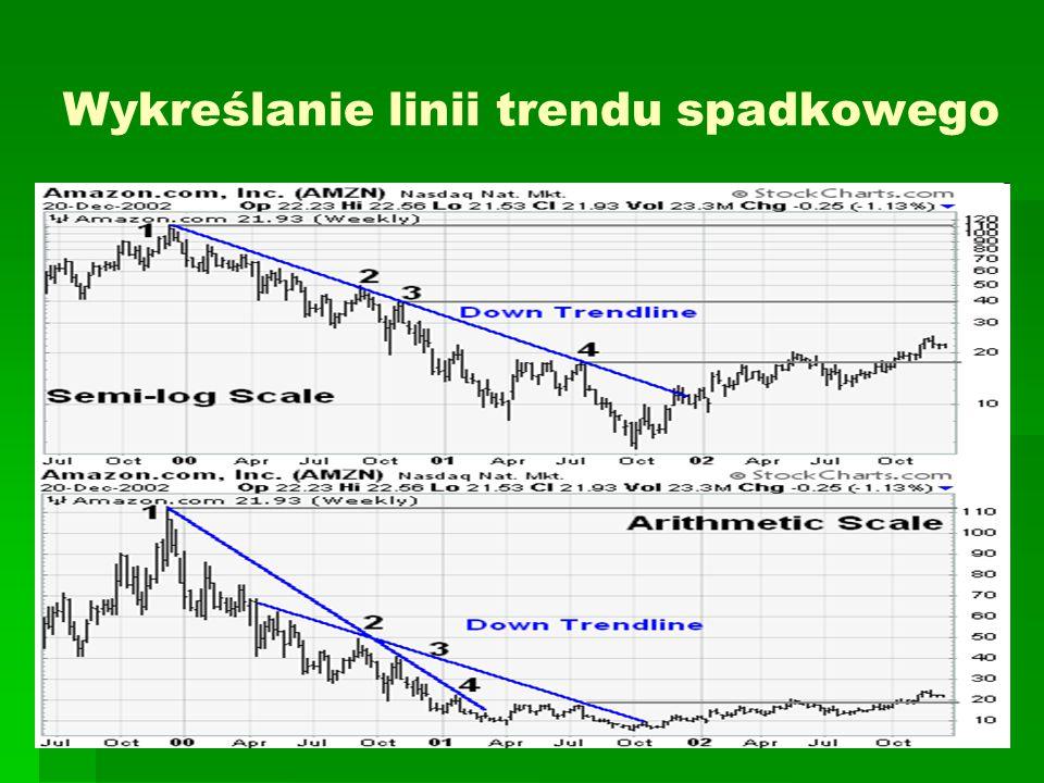 Wykreślanie linii trendu spadkowego