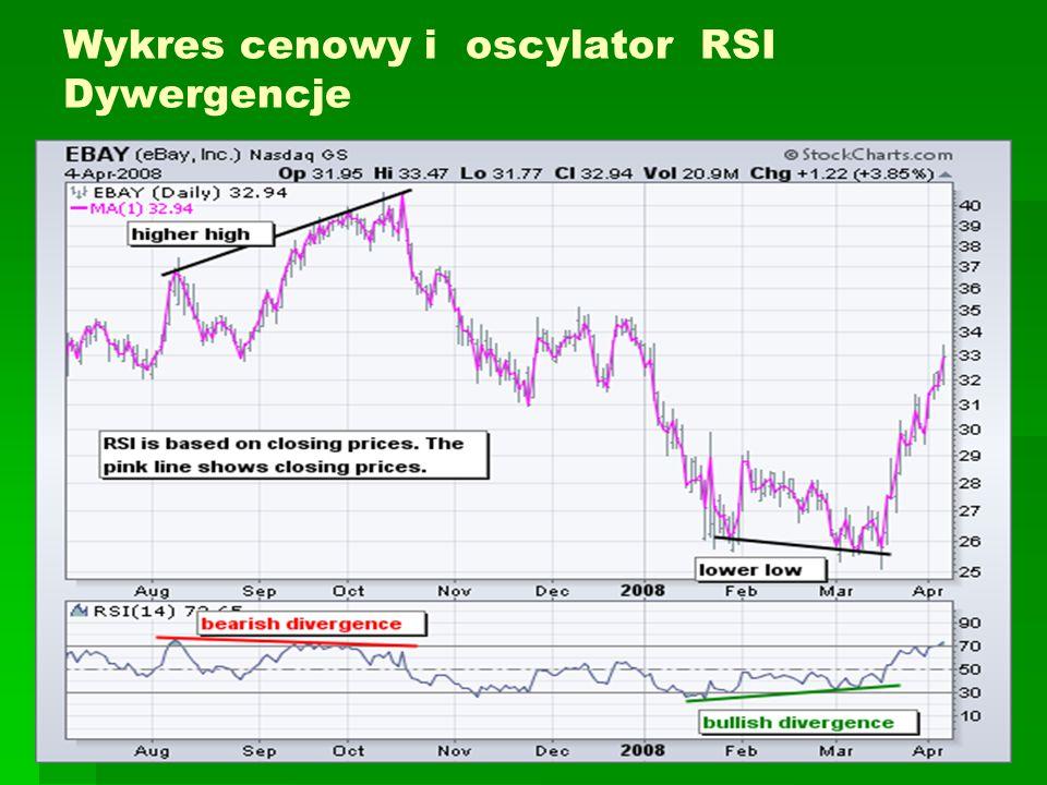 Wykres cenowy i oscylator RSI Dywergencje