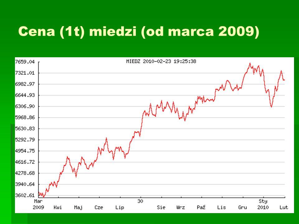 Cena (1t) miedzi (od marca 2009)
