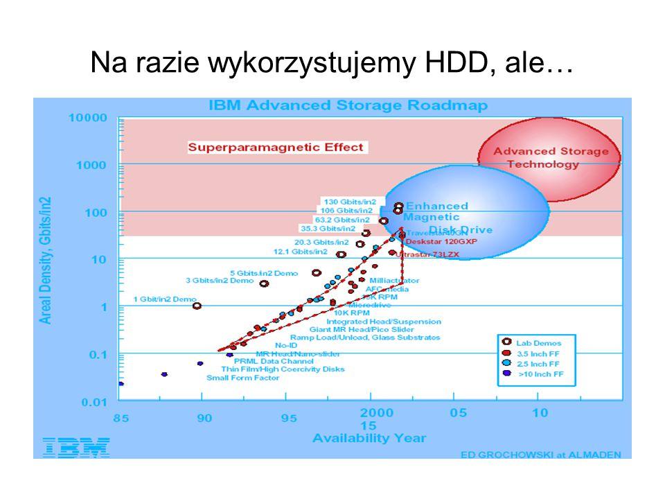 Dlatego wymyślono Millipede (w wolnym tłumaczeniu - Krocionóg) Duża gęstość upakowania danych (do 500 Gbit/cal 2 ) – poprzez zastosowanie technik obrazowania opartych na mikroskopii sił atomowych AFM Duża prędkość danych – poprzez zastosowanie wielu równoległych operacji odczyt/zapis Małe rozmiary urządzenia