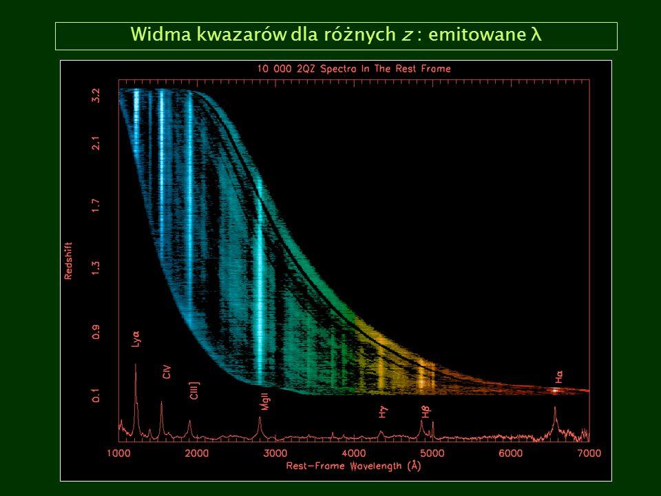 Widma kwazarów dla różnych z : emitowane λ