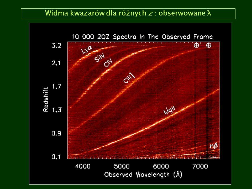 Widma kwazarów dla różnych z : obserwowane λ