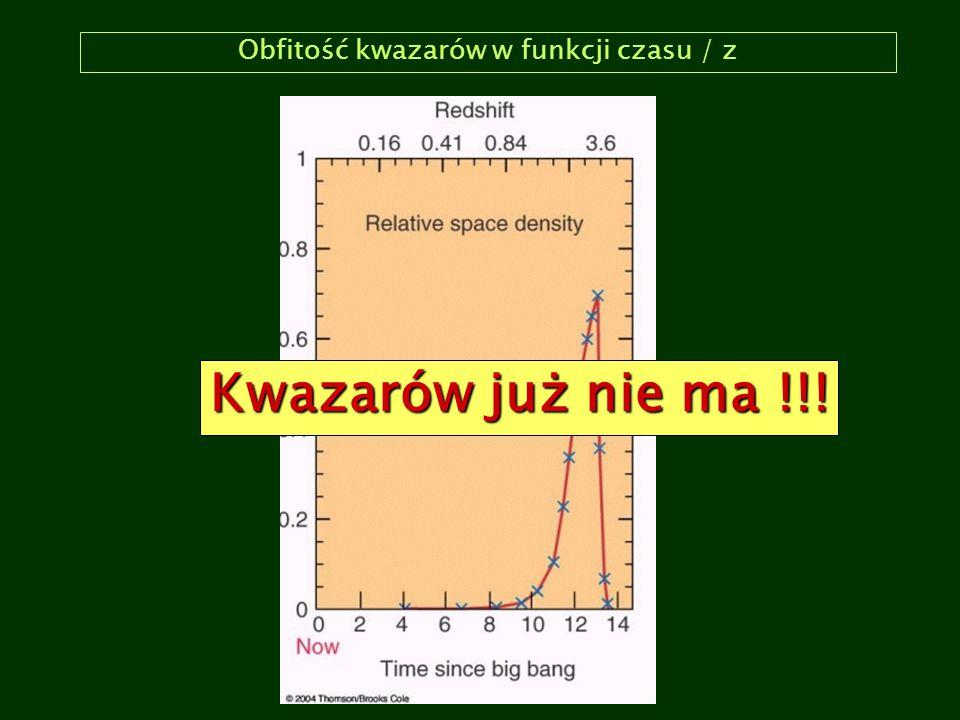 Obfitość kwazarów w funkcji czasu / z Kwazarów już nie ma !!!