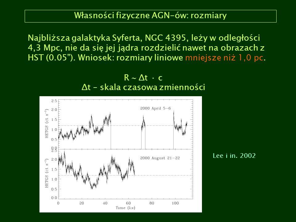 Własności fizyczne AGN-ów: rozmiary Najbliższa galaktyka Syferta, NGC 4395, leży w odległości 4,3 Mpc, nie da się jej jądra rozdzielić nawet na obraza