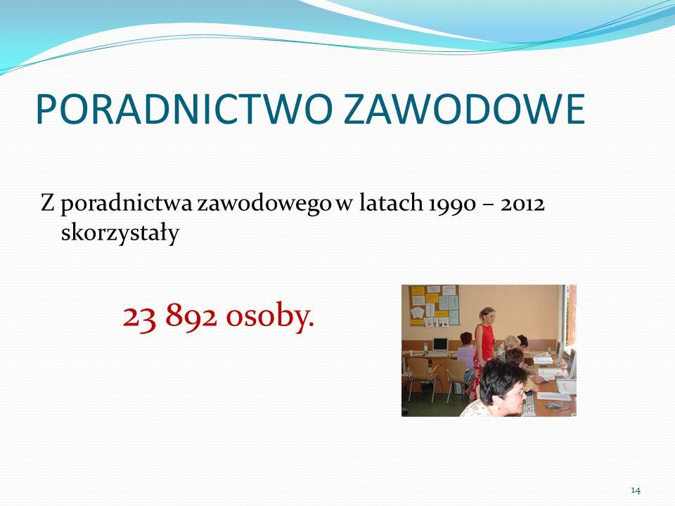 PORADNICTWO ZAWODOWE Z poradnictwa zawodowego w latach 1990 – 2012 skorzystały 23 892 osoby. 14