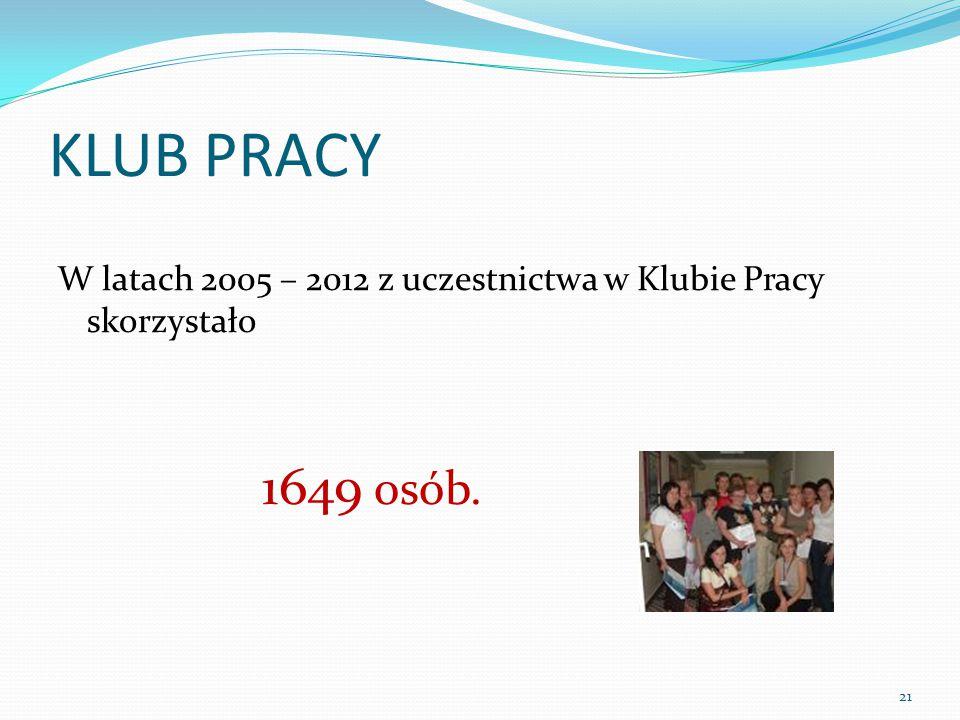 KLUB PRACY W latach 2005 – 2012 z uczestnictwa w Klubie Pracy skorzystało 1649 osób. 21