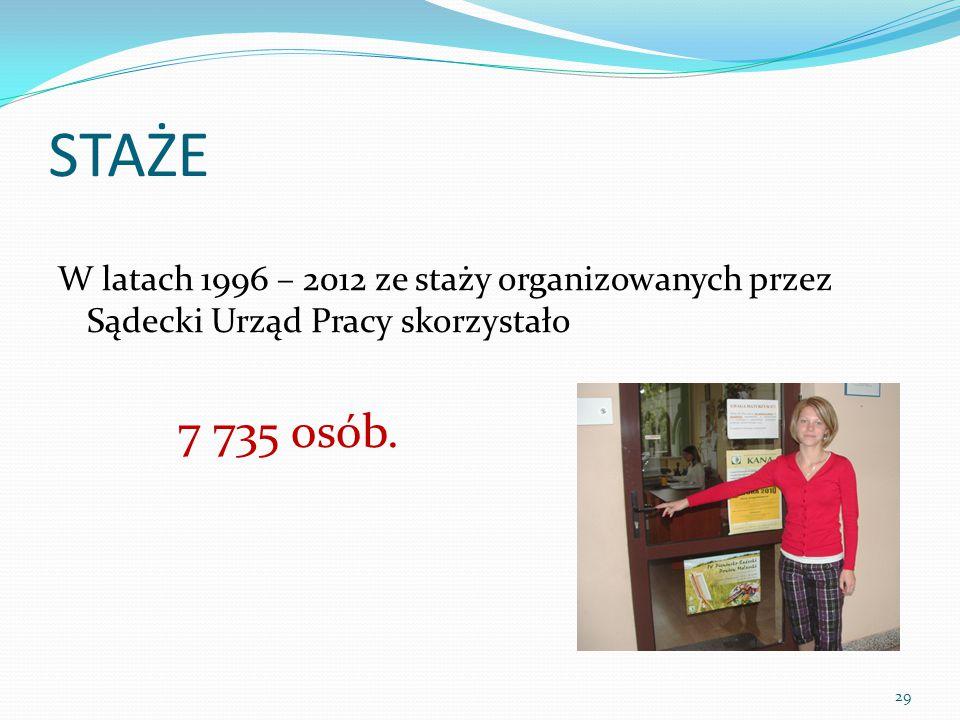 STAŻE W latach 1996 – 2012 ze staży organizowanych przez Sądecki Urząd Pracy skorzystało 7 735 osób.