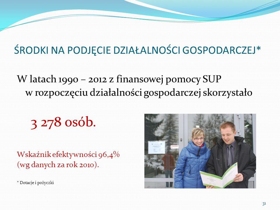 ŚRODKI NA PODJĘCIE DZIAŁALNOŚCI GOSPODARCZEJ* W latach 1990 – 2012 z finansowej pomocy SUP w rozpoczęciu działalności gospodarczej skorzystało 3 278 osób.