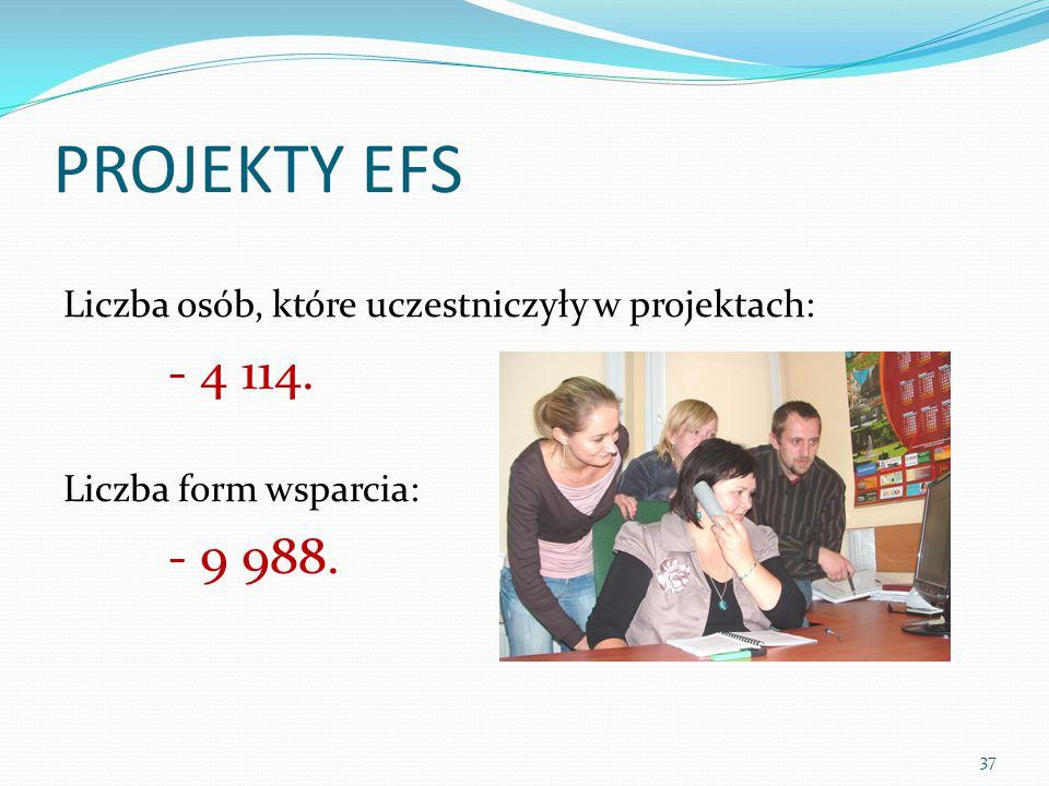 PROJEKTY EFS Liczba osób, które uczestniczyły w projektach: - 4 114.
